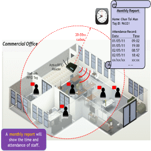 Time Amp Attendance Active Rfid System